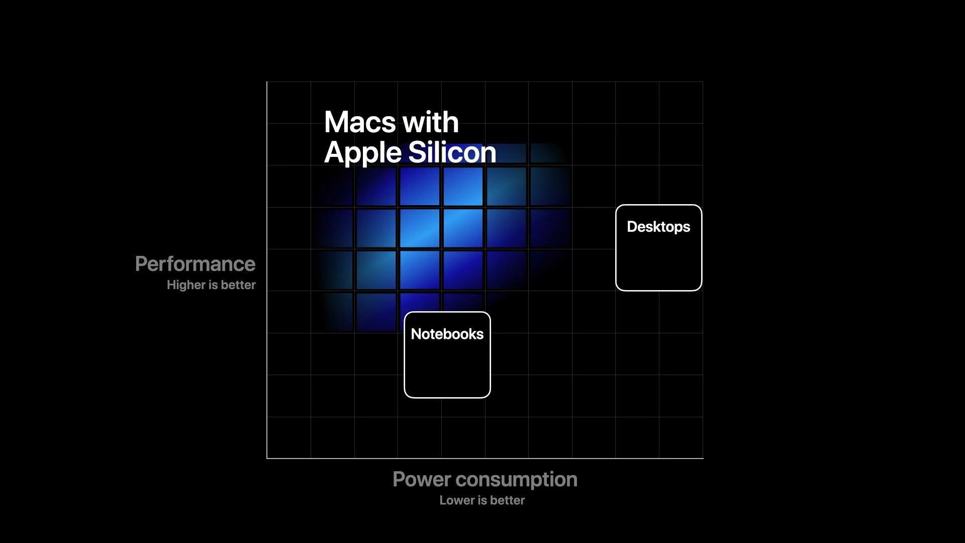 Apple İçin Yeni Dönem Başlıyor: Kendi İşlemcisini Yapacak