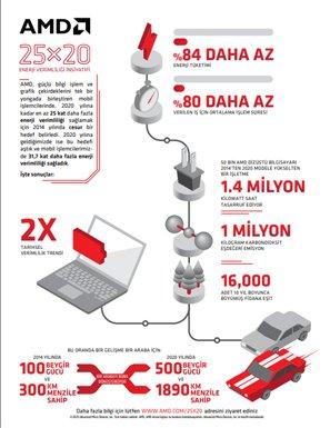 AMD, 2014'te Koyduğu Hedefe Sadece Ulaşmadı; Geçmeyi de Başardı