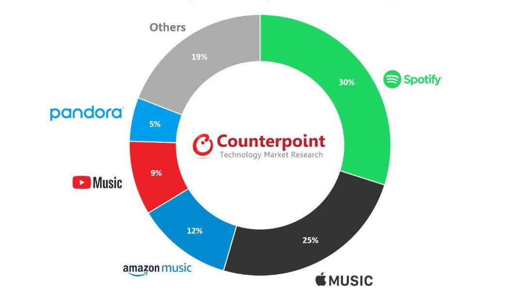 Spotify, Rakiplerine Bir Kez Daha Fark Attı