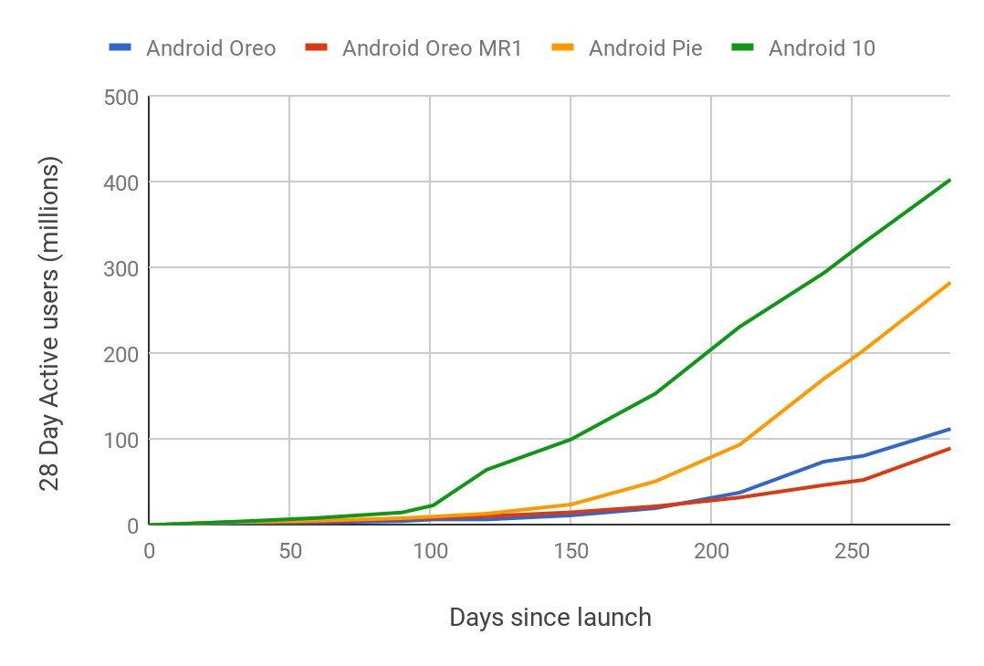 Android 10'a Geçişler hangi Seviyede? Cevap, Google'dan Geldi