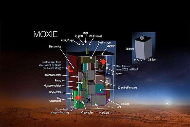 Perseverance, Mars'ta oksijen üretmeyi deneyecek