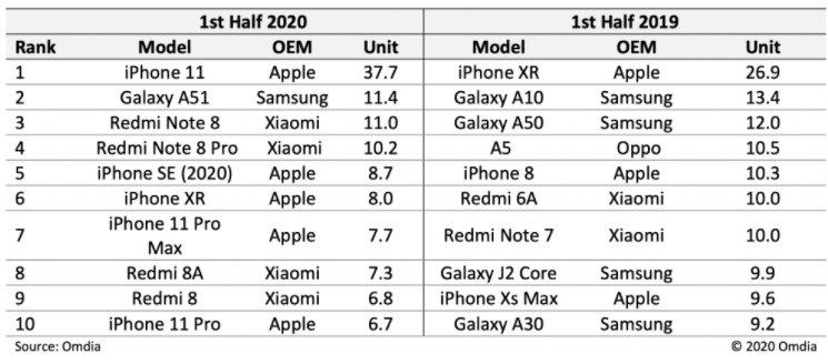 Samsung Galaxy A51, iPhone'ları Geride Bıraktı, Durdurulamıyor!