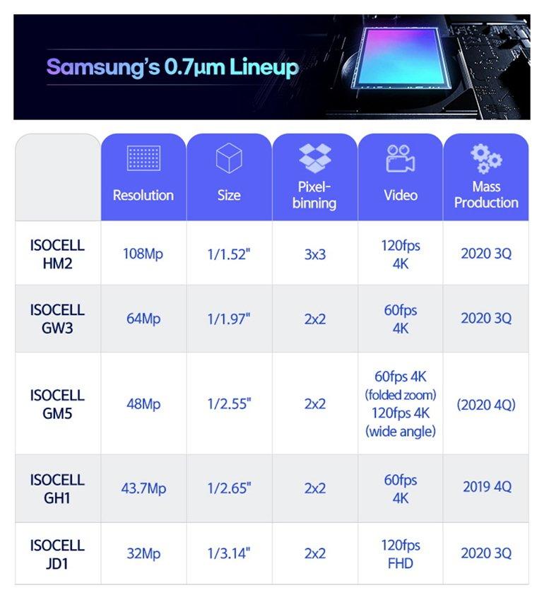 Samsung'dan, Yeni Amiral Gemisi Ceplere Müthiş Sensörler