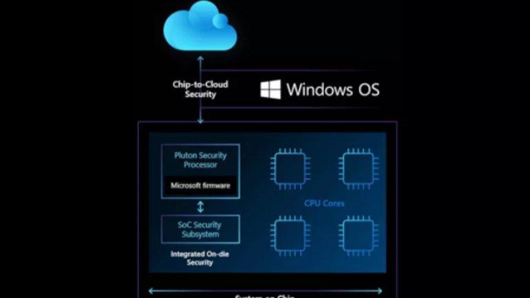 Microsoft, Geleceğin Gizemli İşlemcisini Tanıttı