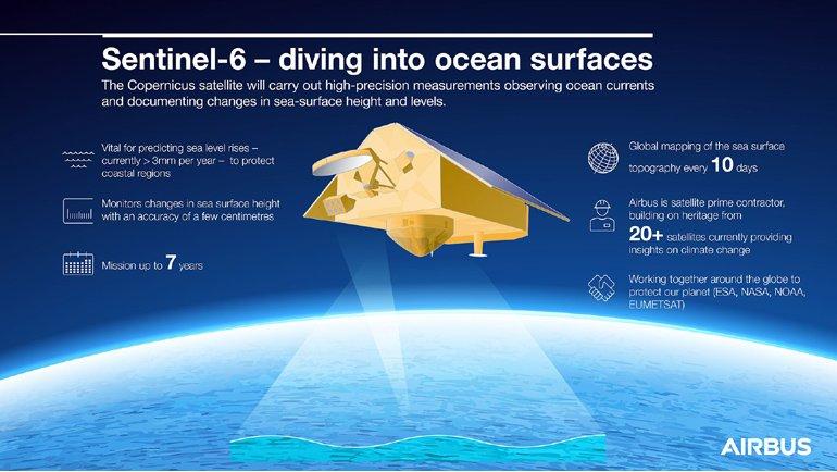 Sentinel-6 Michael Freilich Uydusu Başarıyla Uzaya Fırlatıldı