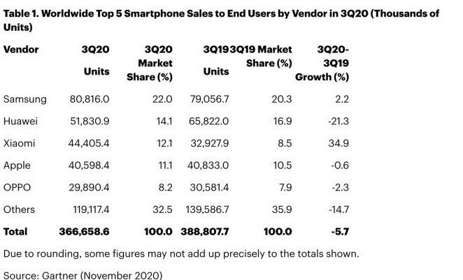 Xiaomi, Akıllı Telefon Satışlarında Apple'ı Dördüncü Sıraya İtti