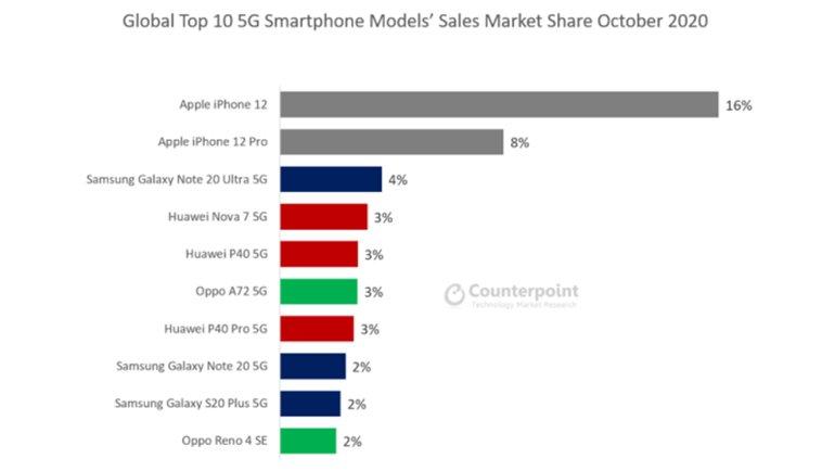 Apple'ın iPhone 12 Satışları, 5G Rekabetinde Yeni Bir Dönemi Başlattı