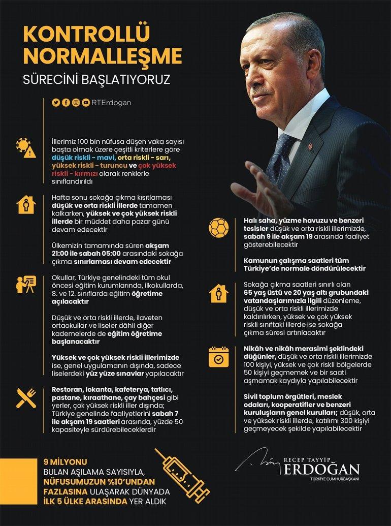 Cumhurbaşkanı Recep Tayyip Erdoğan Twitter Hesabından da Paylaştı