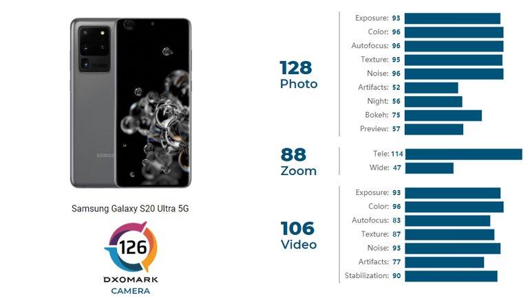 Hangisi Daha İyi Fotoğraf Çekiyor: Galaxy S21 Ultra mı, S20 Ultra mı?