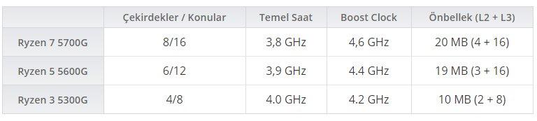 """AMD'nin """"Cezzane"""" Kod Adlı Ryzen 5000G APU Serisinin Özellikleri Sızdı"""