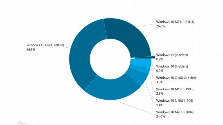Windows Kullanım Oranlarında Yeni Misafir: Windows 11 Sahneye Çıktı!