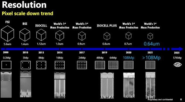 Samsung'un 576 Megapiksellik Kamerası Ne Zaman Gelecek? Belli Oldu!